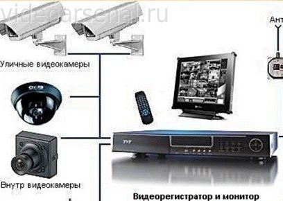 3586374_системы видеонаблюдения